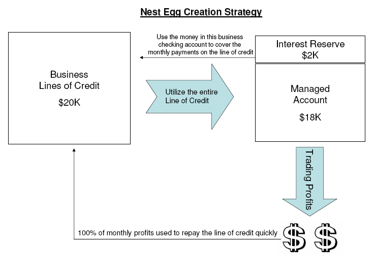 Nest Egg Creation Strategy Visual Details