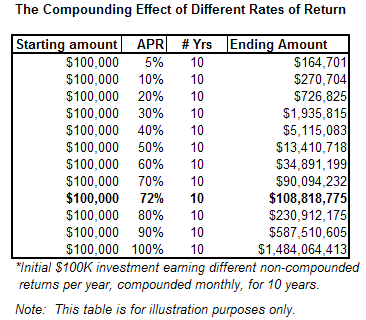 Varied Returns Chart Details