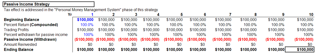 Passive Income Strategy Analysis II Details